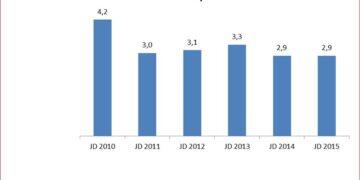 Die Arbeitslosenquote ging  letztes Jahr weiter zurück. Grafik: Agentur für Arbeit