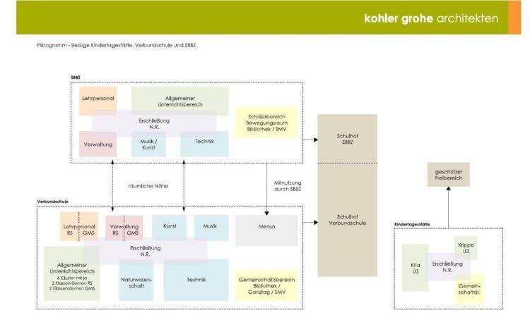 Die Grafik zeigt den Architekturwettbewerbsteilnehmern schematisch, wie Don-Bosco-Kindergarten, Peter-Meyer-Schule und Erhard-Junghans-Schule auf dem Gelände an der Graf-von-Bissingen in Beziehung zu einander stehen. Erkennbar ist, wo eigene Räume und wo gemeinsame Räume möglich und erwünscht sind. Grafik: Kohler Grohe Architekten