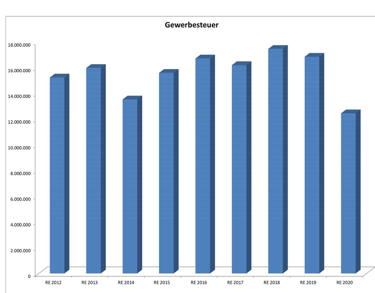 Das Schaubild zeigt, wie sich die Gewerbesteuer-Einnahmen in den letzten Jahren entwickelt haben. Grafik: Stadt Rottweil