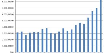 Steil nach oben entwickelt sich die Grunderwerbssteuer - der Bauboom wirkt sich auf den Kreishaushalt aus. Grafik: Landratsamt