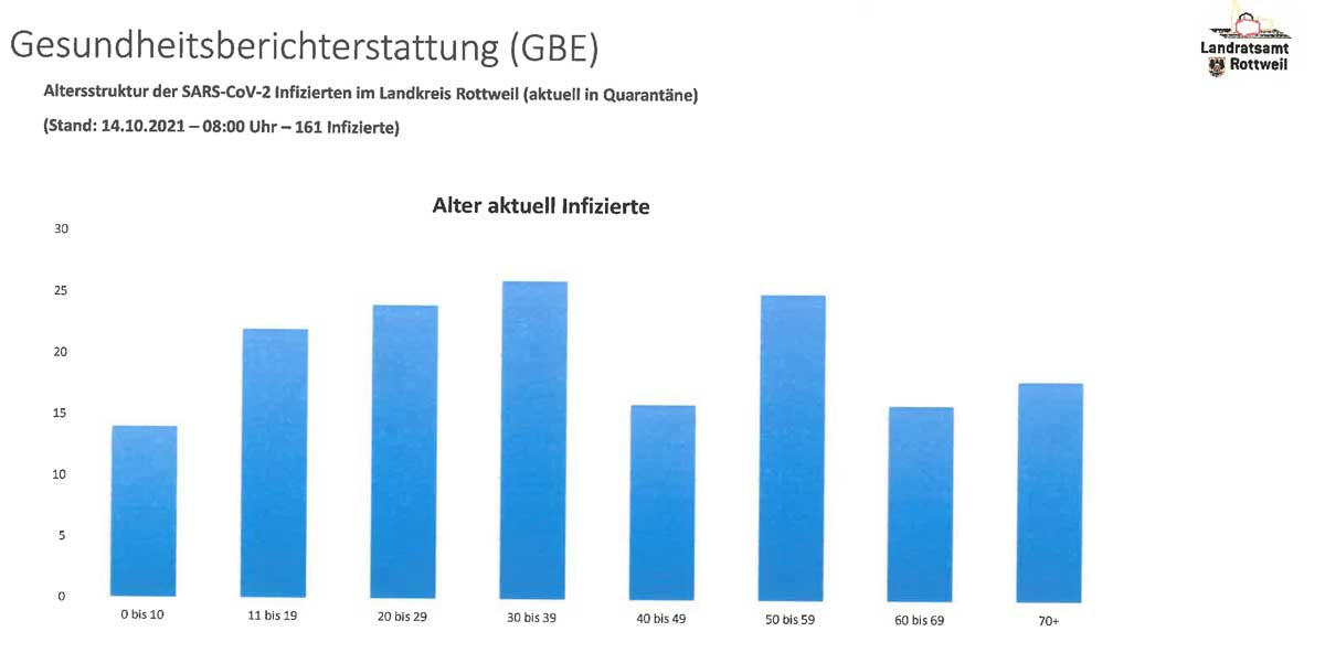 Die Altersverteiling bei den derzeit Infizierten. Grafik: Landratsamt